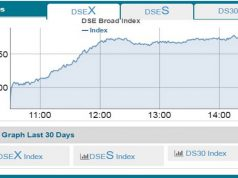 DSE index has exceeded 5500 points