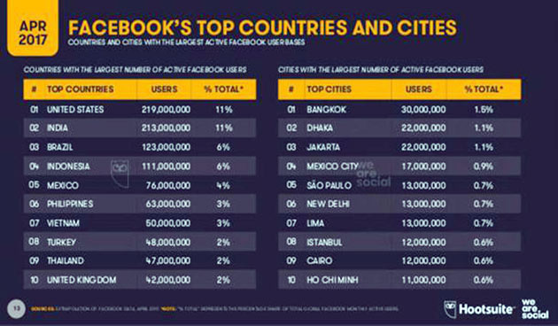 Dhaka city is second in Facebook use rank ফেসবুক ব্যবহারে ঢাকা শহর দ্বিতীয়